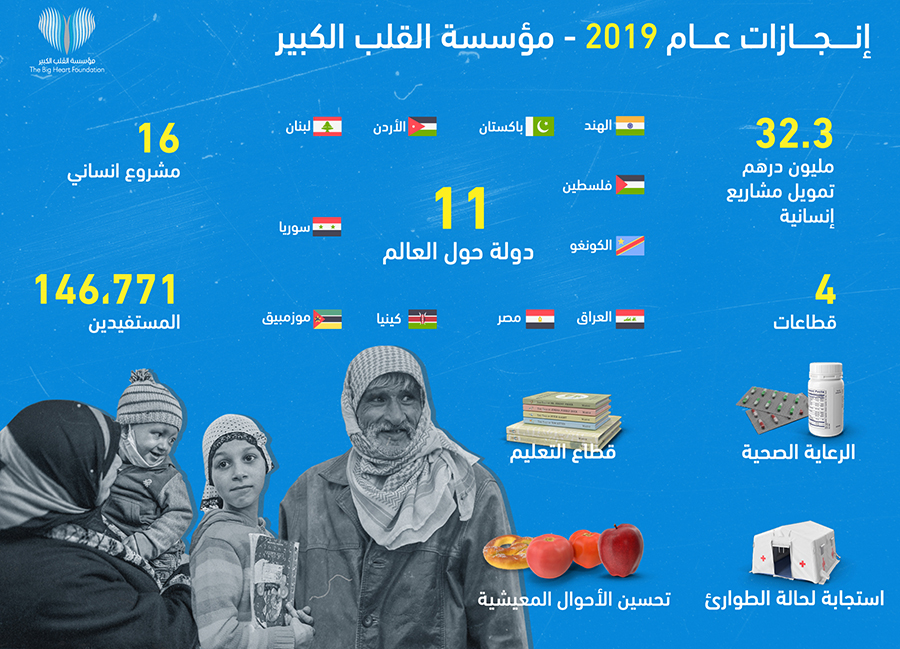 """16 مشروعاً إنسانياً """"للقلب الكبير"""" شملت 146,771شخص في 11 دولة خلال 2019"""